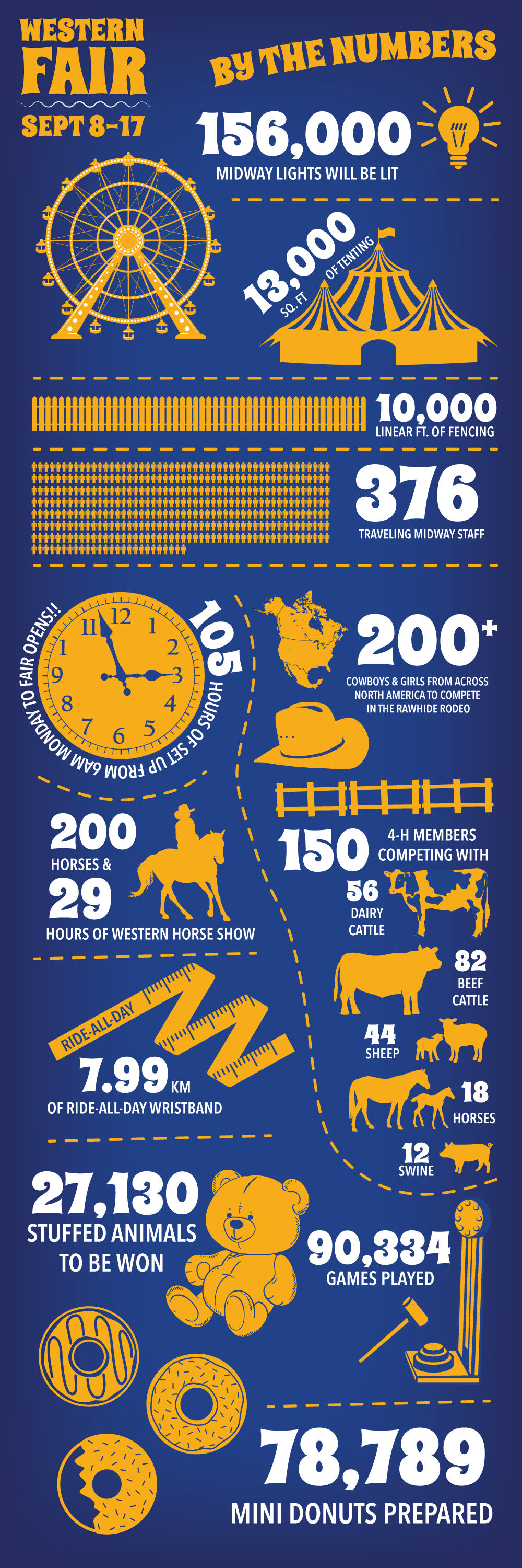 Western Fair 2017 Infographic